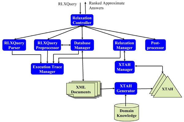 Report of research papers xml database